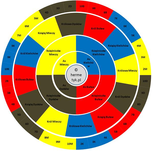 Astrologiczne przyporządkowania Małych Arkan Tarota