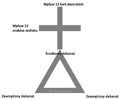 Trójkąt i Krzyż - symbol Golden Dawn (Zakonu Złotego Brzasku)