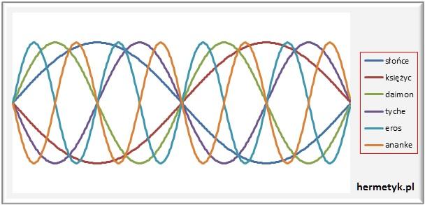 wykres ruchu Słońca, Księżyca i punktów Tyche, Daimona, Erosa i Ananke